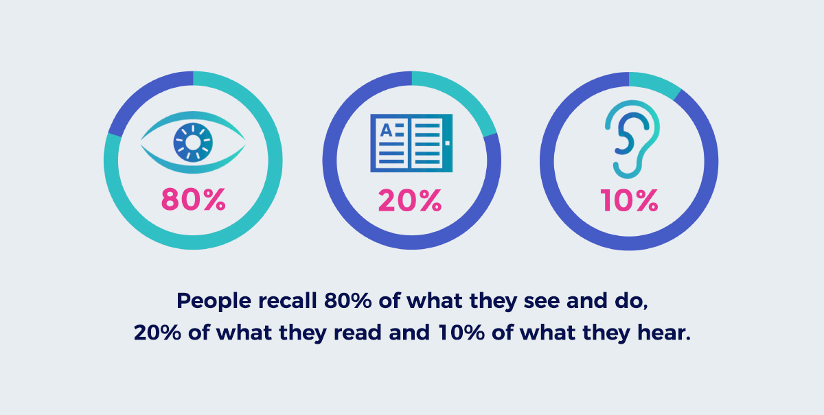 "Phoenix Public Speaking visual aid. ""People recall 80% of what they see and do, 20% of what they read and 10% of what they hear."""